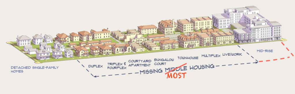 Graphic depicting all the types of housing between standalone and apartments and how we don't build them