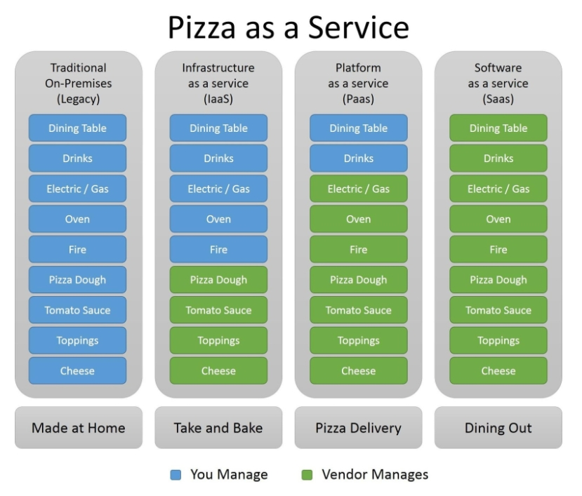 Pizza, as a service!