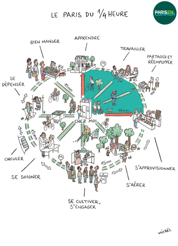 diagram showing all the things you need for daily life, within a 15-minute walk / bike / scoot radius of home. by Micaël for Paris En Commun